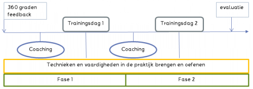 training authentiek leiderschap
